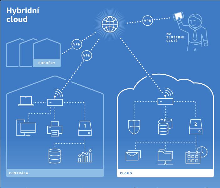 cloud4u_schemata_hybridni_cloud